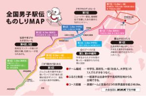 天皇盃全国男子駅伝