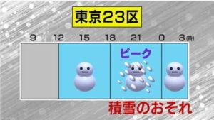 東京23区 積雪