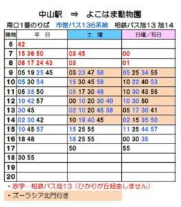中山駅 時刻表