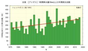 日本全国:1時間50ミリ以上の降水量グラフ