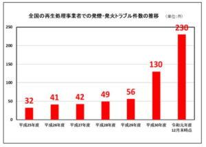 リチウムイオン電池発火件数グラフ