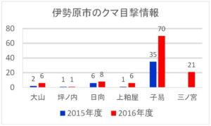 伊勢原市のクマ目撃情報:2015年と2016年度比較