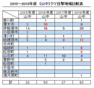 2015~2018年度(山中)クマ目撃地域比較表