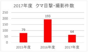 2017年度:クマ目撃・撮影件数