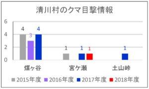 2018年度:清川村のクマ目撃情報