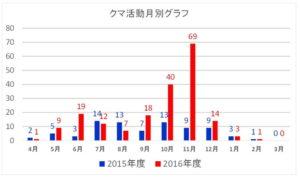 神奈川県:クマ活動:月別グラフ:2015年度~2016年度