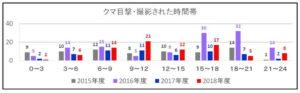 2018年度:神奈川県:クマが目撃・撮影された時間帯グラフ