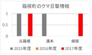 2017年度:箱根町のクマ目撃情報