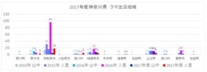 2017年度神奈川県:クマ出没地域グラフ