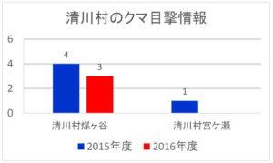 清川村のクマ目撃情報:2015年度と2016年度比較グラフ