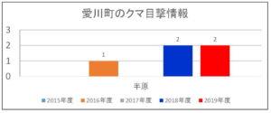 2019年度:愛川町のクマ目撃情報