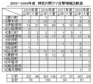 2015~2018年度:神奈川県クマ目撃地域比較表