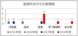 2018年度:箱根町のクマ目撃情報