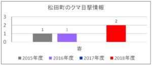 2018年度:松田町クマ目撃情報