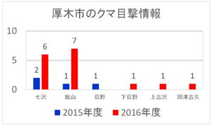 厚木市のクマ目撃情報:2015年度~2016年度