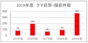 2019年度:クマ目撃・撮影件数