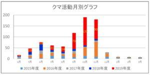 2019年度:クマ活動月別グラフ:神奈川県
