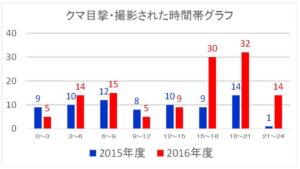 神奈川県:クマ目撃:熊撮影された時間帯グラフ:2015年度と2016年度