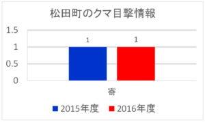 松田町のクマ目撃情報:2015年度と2016年度比較グラフ