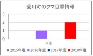 2018年度:愛川町のクマ目撃情報