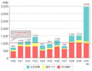 土砂災害発生件数グラフ