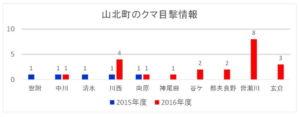 山北町のクマ目撃情報:2015年度と2016年度比較グラフ