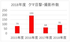 神奈川県:2018年度:クマ目撃・撮影件数