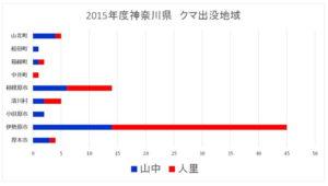 2015年度神奈川県:クマ出没地域