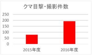 神奈川県:熊目撃と撮影された件数:2015年度と2016年度比較グラフ
