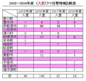 2015~2018年度(人里)クマ目撃地域比較表