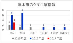 2017年度:厚木市のクマ目撃情報