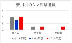 2017年度:清川村のクマ目撃情報