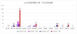 2016年度神奈川県:熊出没地域グラフ