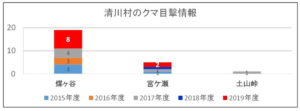 2019年度:清川村のクマ目撃情報