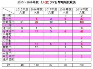 2015~2019年度(人里)クマ目撃地域比較表