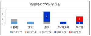 2019年度:箱根町のクマ目撃情報