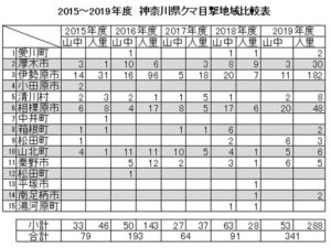 2015~2019年度:神奈川県クマ目撃地域比較表