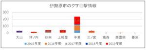2019年度:伊勢原市のクマ目撃情報