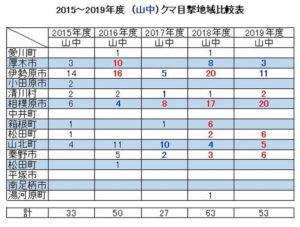 2015~2019年度(山中)クマ目撃地域比較表